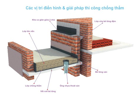 Thi công chống thấm tại Nghệ An